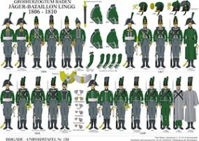 Tafel 139: Großherzogtum Baden: Jäger-Bataillon Lingg 1806-1810